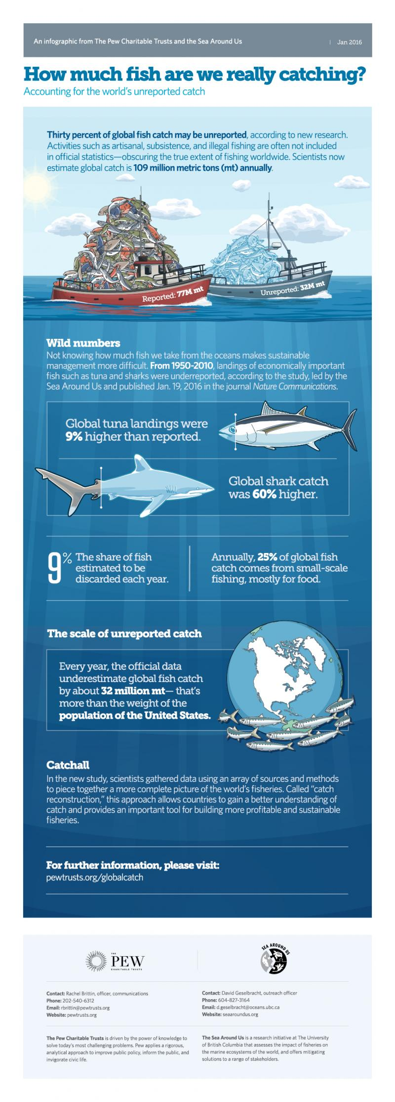 Pew Charitable Trusts - How Much Fish Are We Catching
